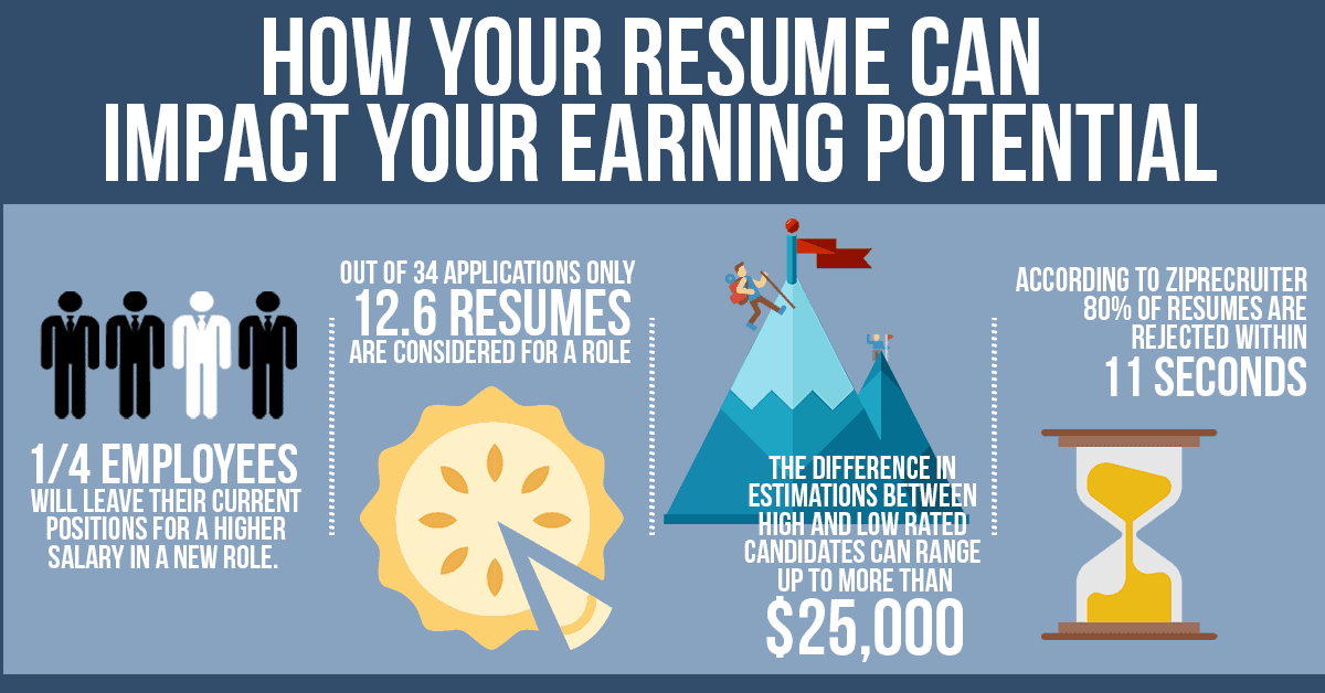 Infographic How Your Resume Can Impact Your Salary Earning Potential