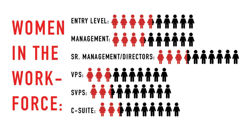 statistics-of-female-working-professionals-versus-male-working-professionals